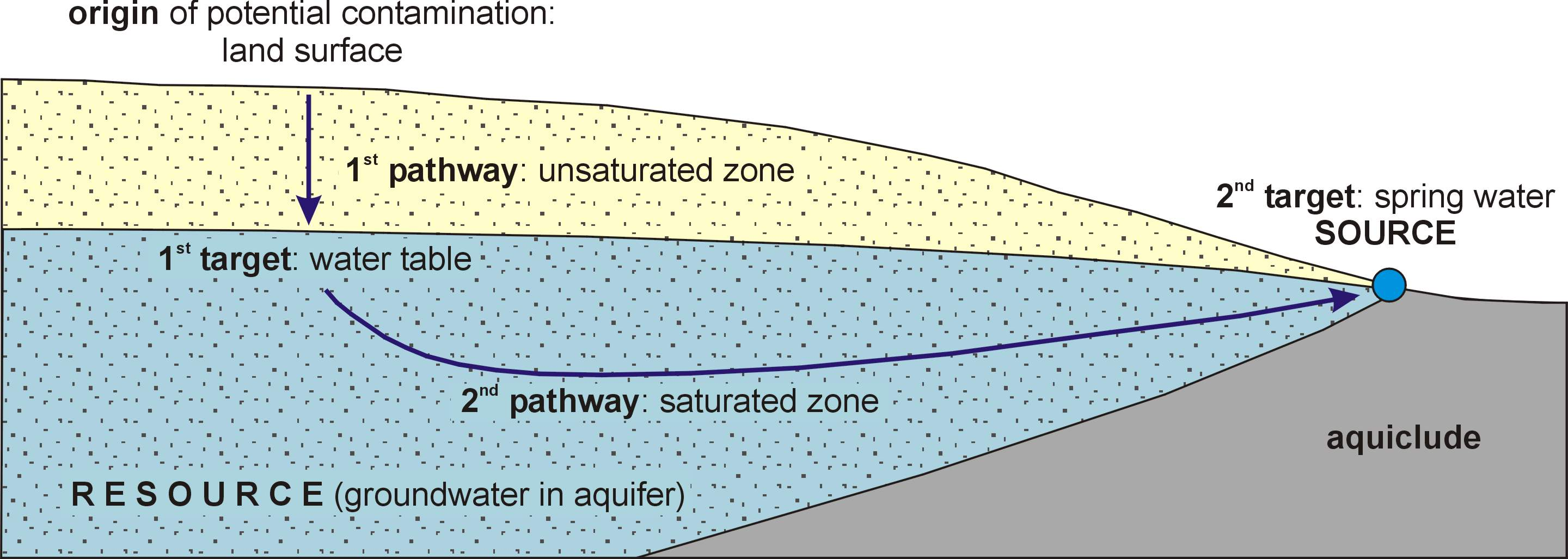Diagram Groundwater Protection